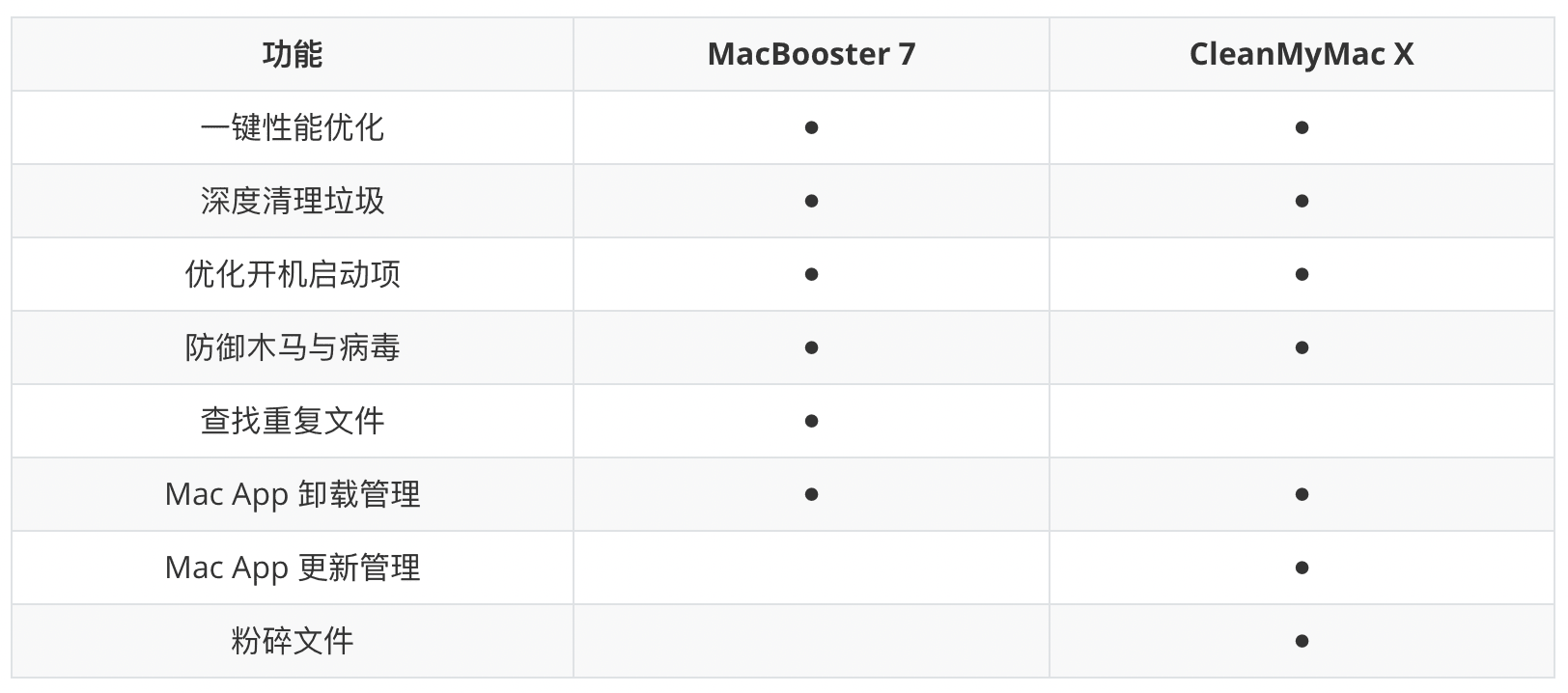 1059-macbooster-chart-01