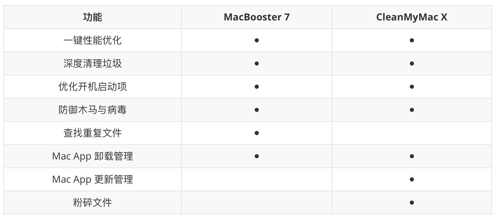 Mac 清理优化工具 MacBooster 限时特惠,终生版6折最低仅需 59 元-沙唐桔