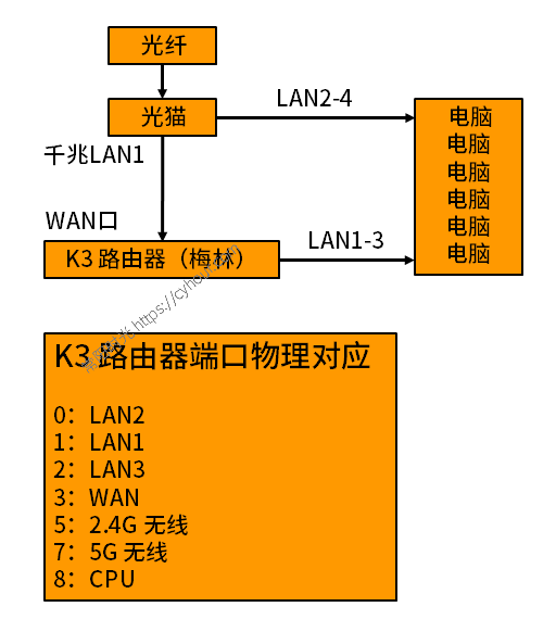 K3(三星闪存)梅林单臂路由(光猫扩展LAN口作交换机用)-沙唐桔
