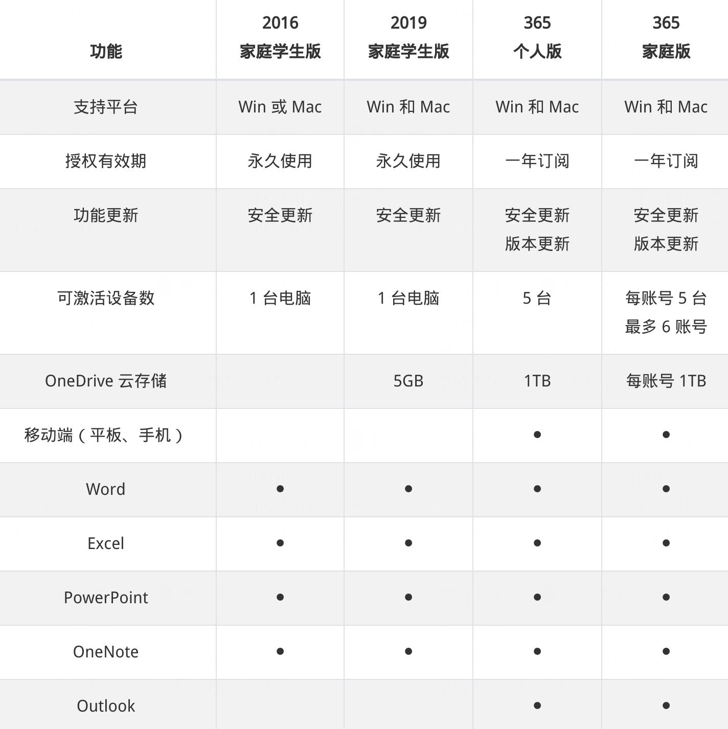 1067-lizhi-office-2016-chart
