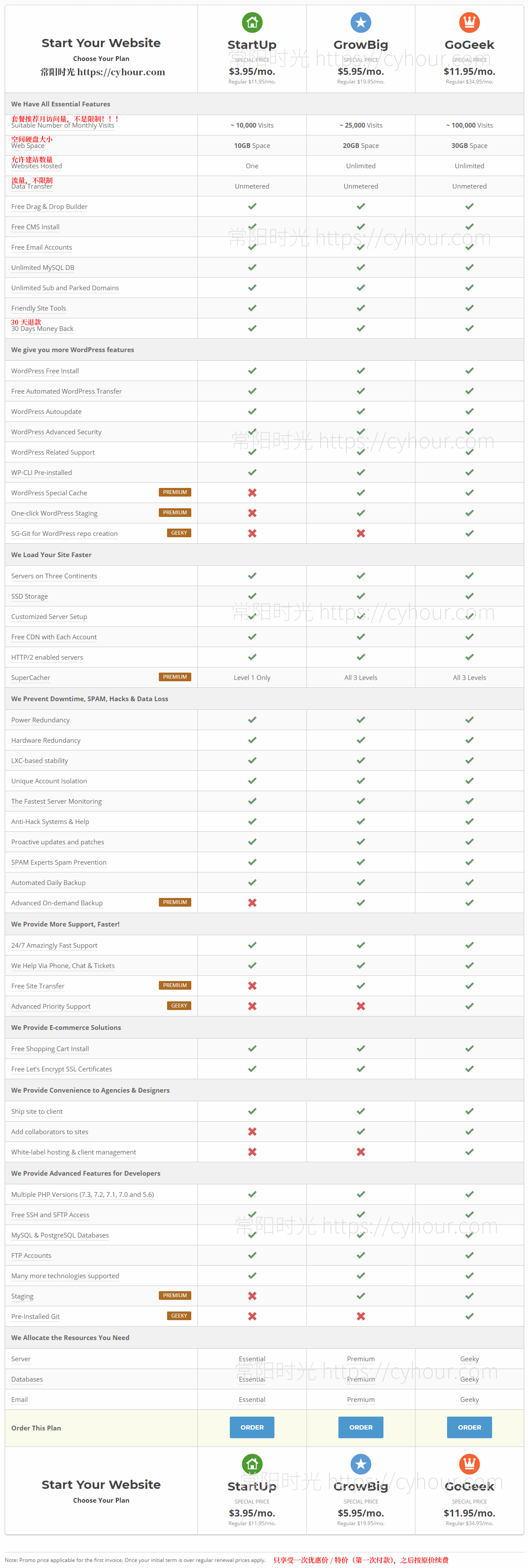 一张图看懂 SiteGround 主机套餐推荐三年付 GrowBig 套餐-沙唐桔