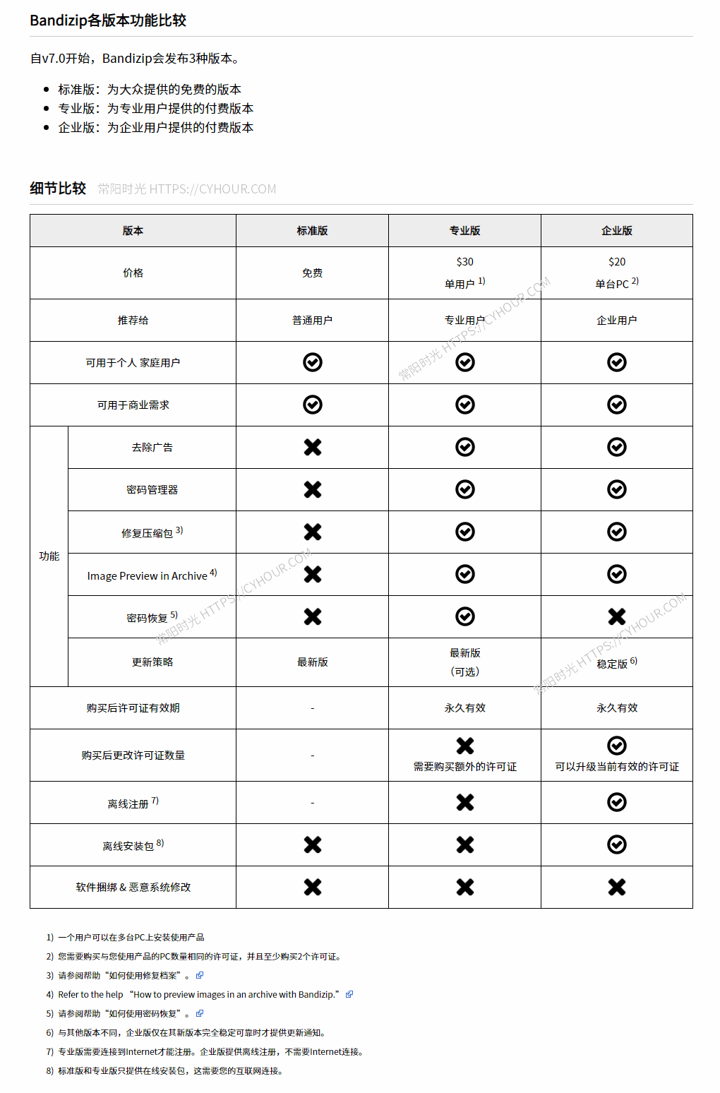 Bandizip – 优秀好用 免费无广告文件压缩/解压缩工具软件 (替代WinRAR与7Zip)-沙唐桔