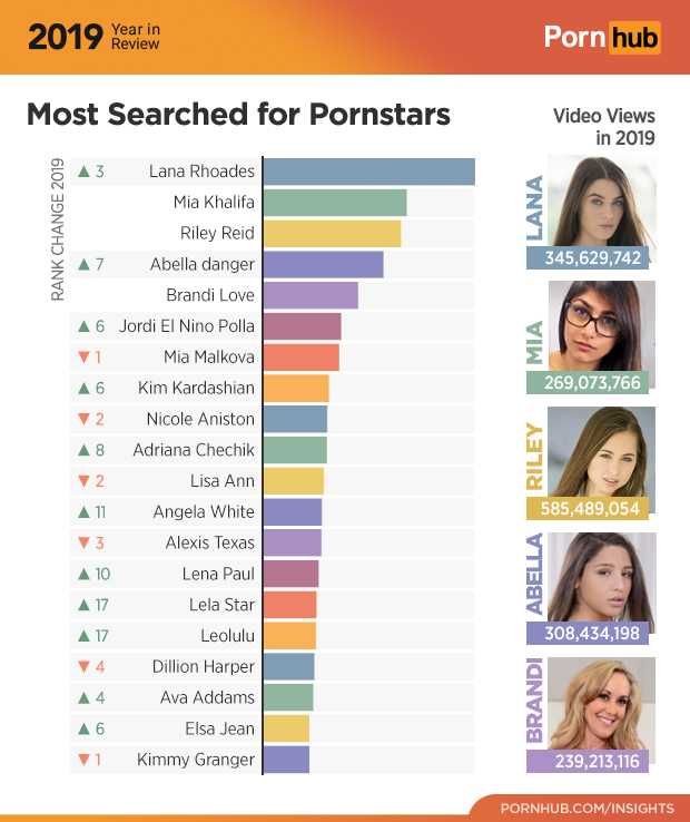 14-pornhub-insights-2019-year-review-most-searched-female-pornstars