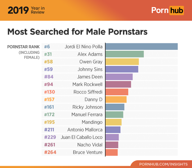 14-pornhub-insights-2019-year-review-most-searched-male-pornstars