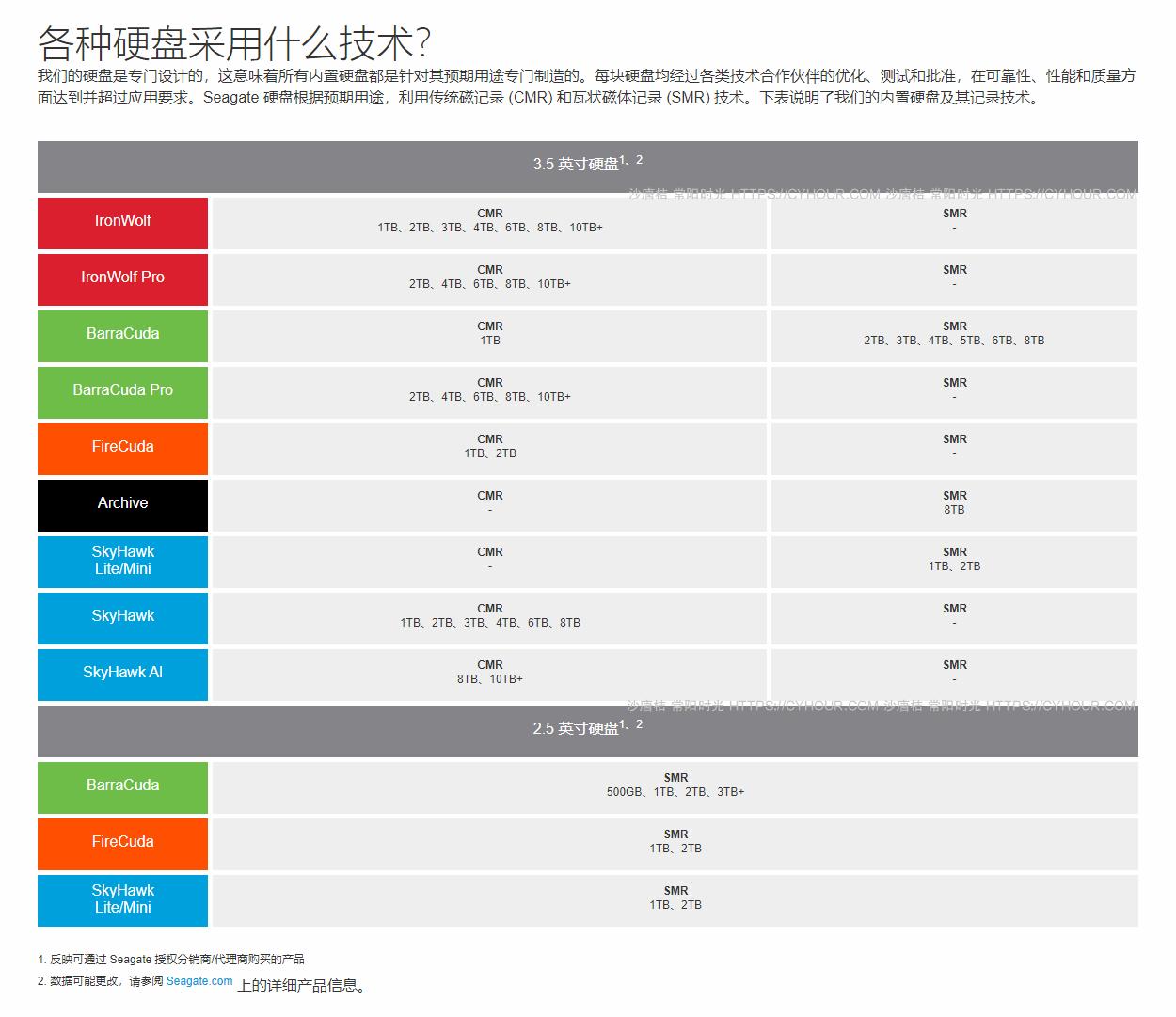 希捷 西数 东芝 SMR 叠瓦式硬盘完整列表 硬盘购买指南-垃圾站