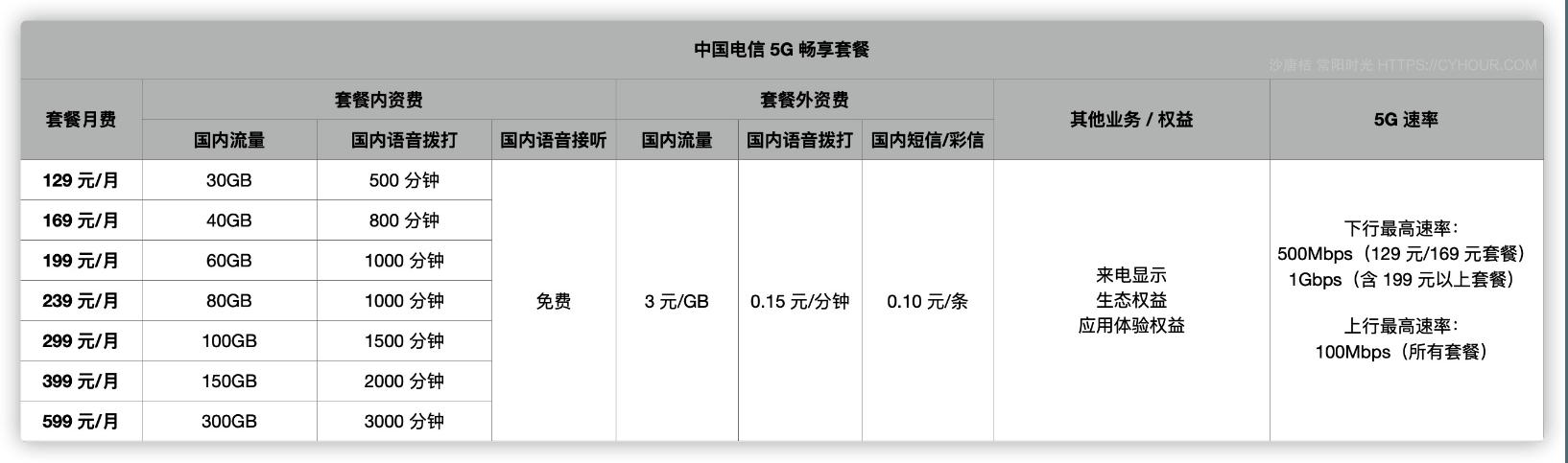 这里有一份「5G 套餐开通指南」送给用上 iPhone 12 的你-沙唐桔