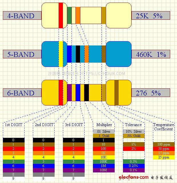 色环电阻计算软件小工具-沙唐桔